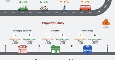 Data z Map Google ukazují, jak se při nakupování či procházkách vyhnout davům